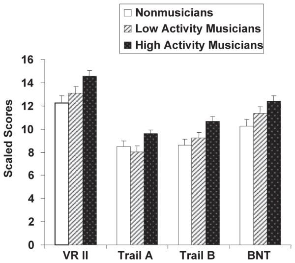 musical-practice-cognitive-performance