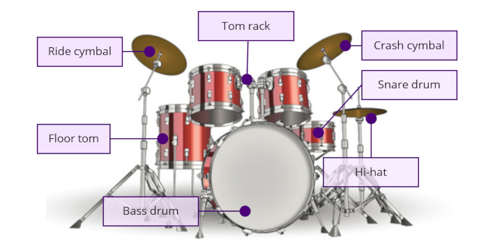 Diagram showing the different drum kit parts with labels