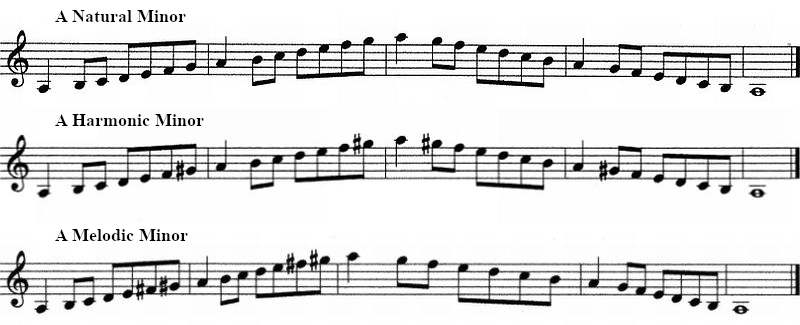 Sheet music showing natural, harmonic and melodic a minor scale for clarinet