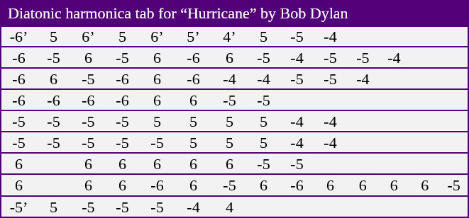 "Table showing harmonica tablature for the song ""Hurricane"" by Bob Dylan"