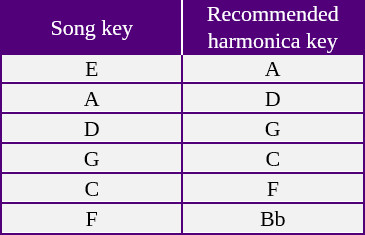 Table showing songs keys with corresponding recommended harmonica key