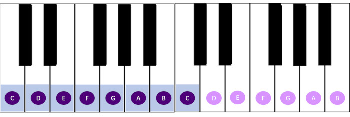 A piano layout highlighting a c major scale