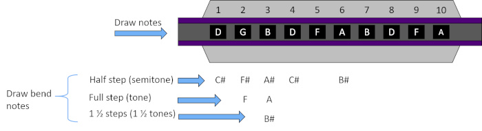 Diagram of harmonica in the key of C showing clean draw notes and draw bend notes