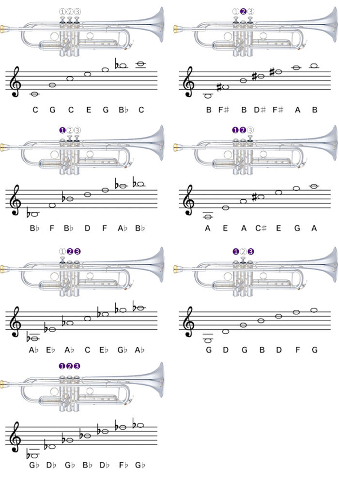 Charts showing each of the seven trumpet valve positions with diagrams
