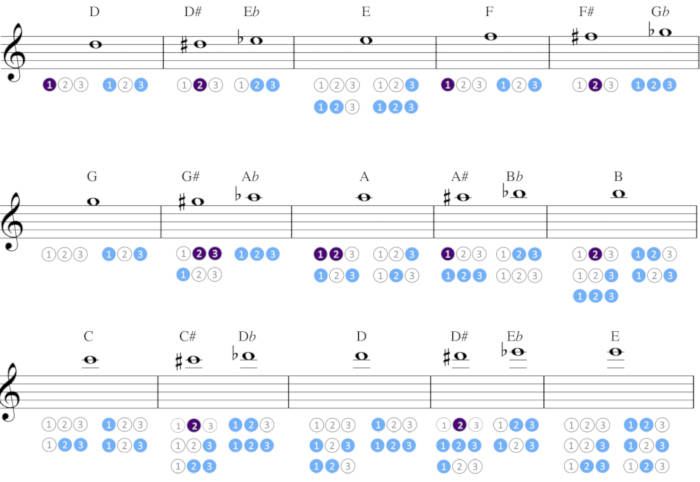 Trumpet fingering charts showing main fingerings highlighted in purple and alternate fingerings highlighted in blue