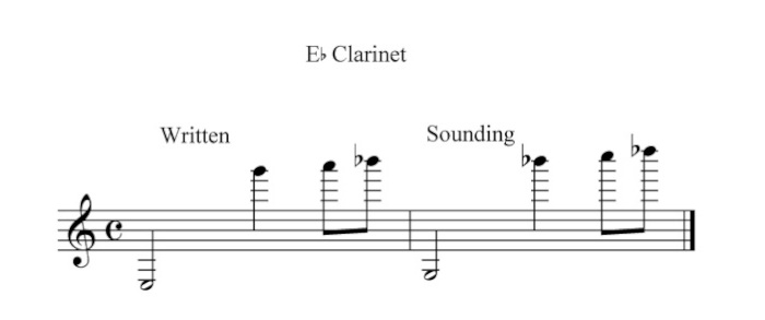 A chart showing the pitch range of an E-minor clarinet