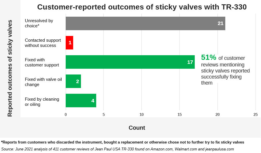Bar graph showing customer-reported outcomes of sticky valves with Jean Paul USA TR-330 trumpet