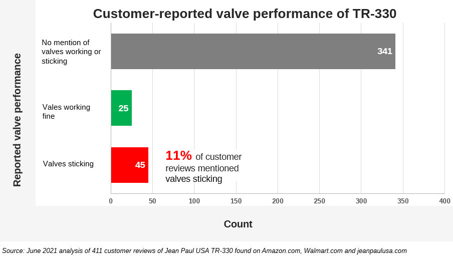 Bar graph showing customer-reported performance of valves on Jean Paul USA TR-330 trumpet