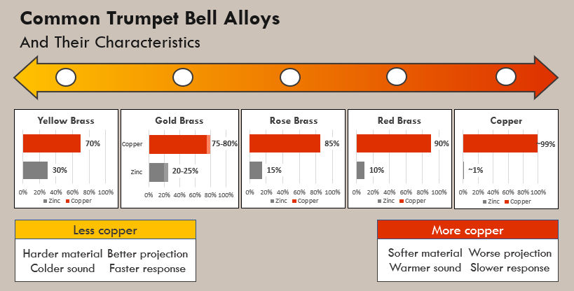 Table showing common trumpet bell alloys and their their characteristics along a spectrum, including yellow brass, gold brass, rose brass, red brass and copper